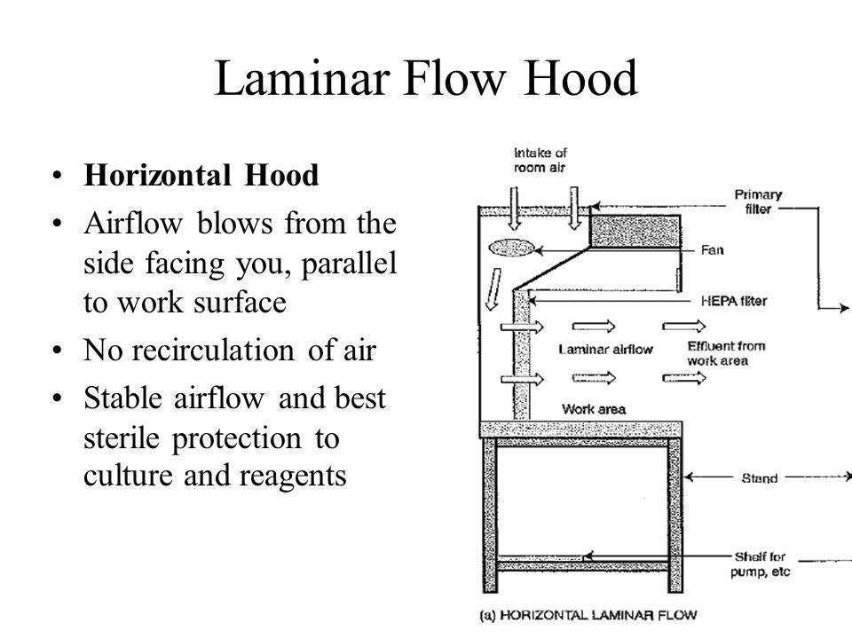 Laminar Flow Hood Horizontal Hood