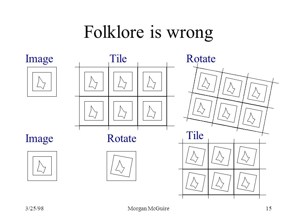 Folklore is wrong Image Tile Rotate Tile Image Rotate 3/25/98