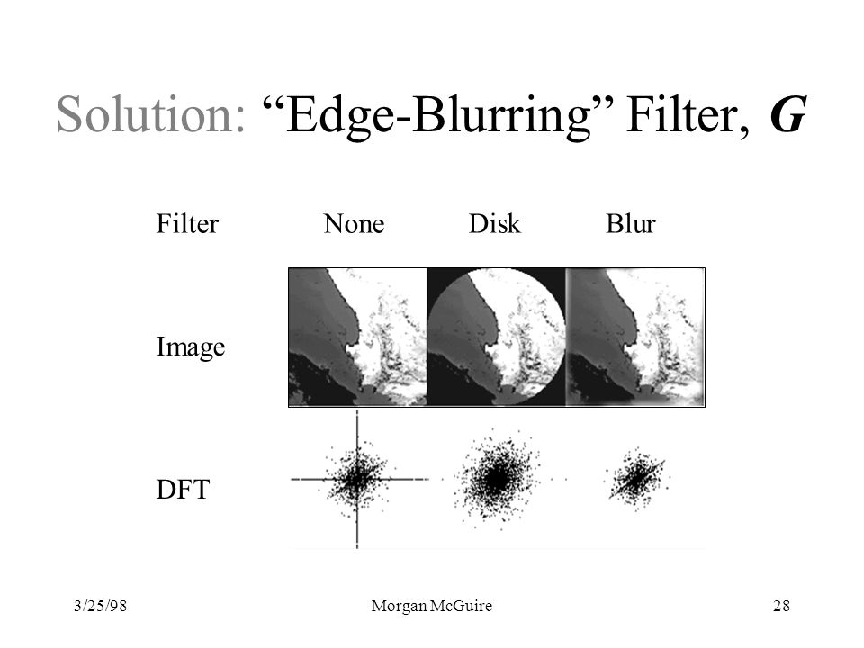Solution: Edge-Blurring Filter, G
