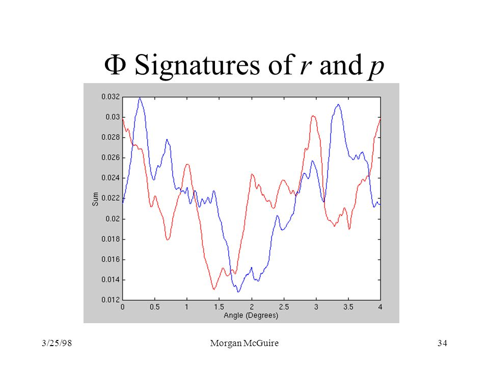 F Signatures of r and p 3/25/98 Morgan McGuire