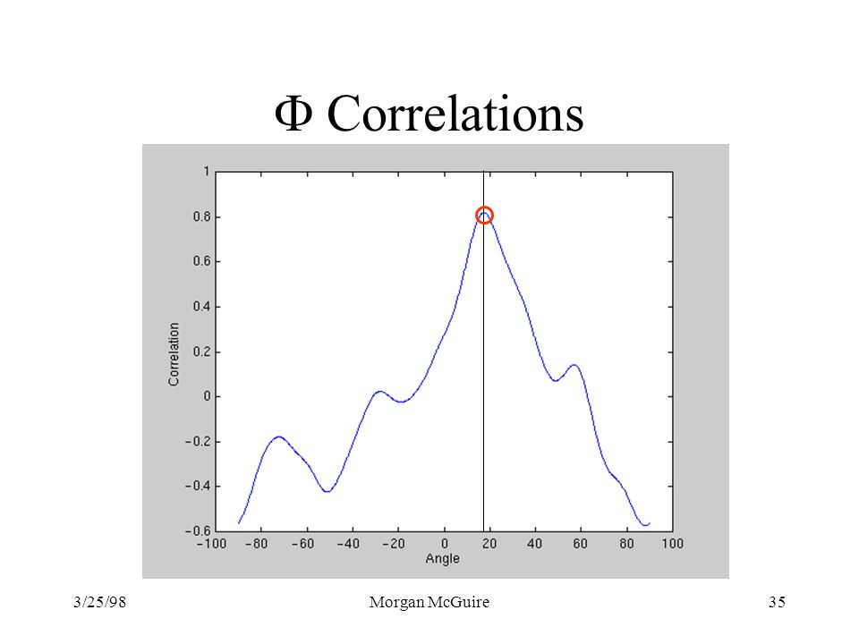 F Correlations 3/25/98 Morgan McGuire