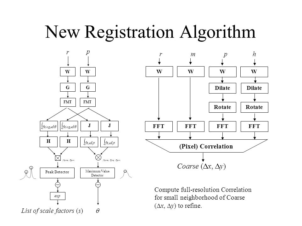 New Registration Algorithm