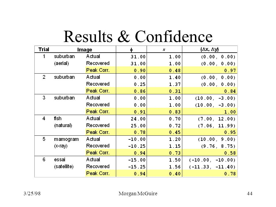 Results & Confidence 3/25/98 Morgan McGuire