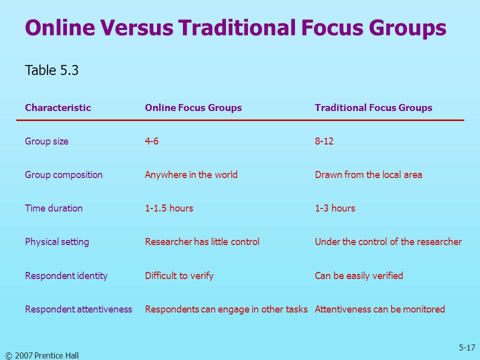 Online Versus Traditional Focus Groups