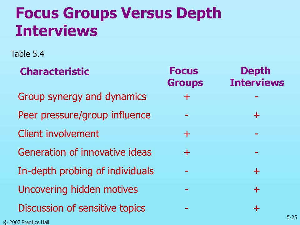 Focus Groups Versus Depth Interviews