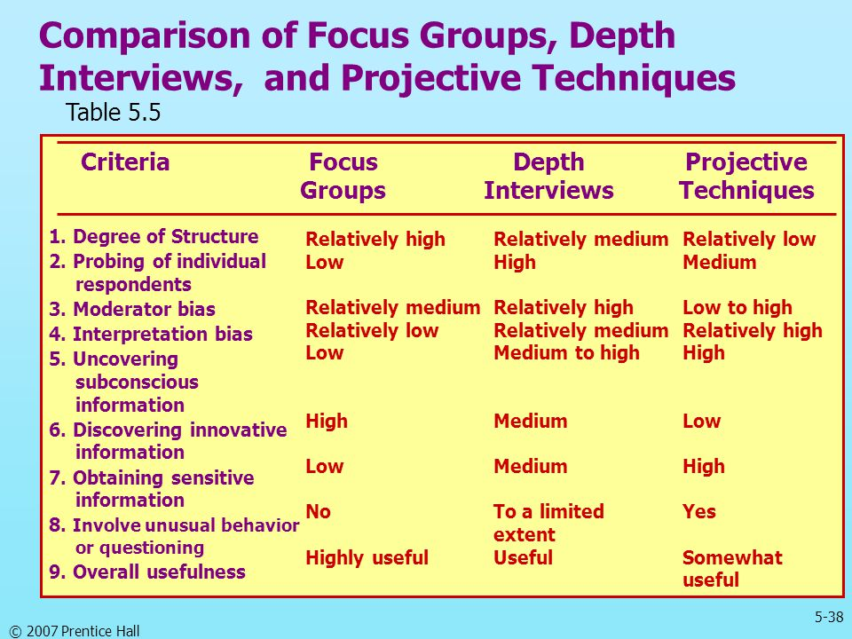 a comparison of observational groups research techniques and focus group research techniques Using and analysing focus groups: limitations and ca.