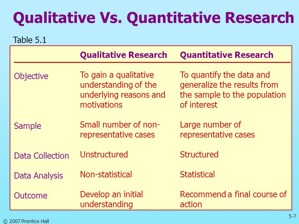 Qualitative Vs. Quantitative Research