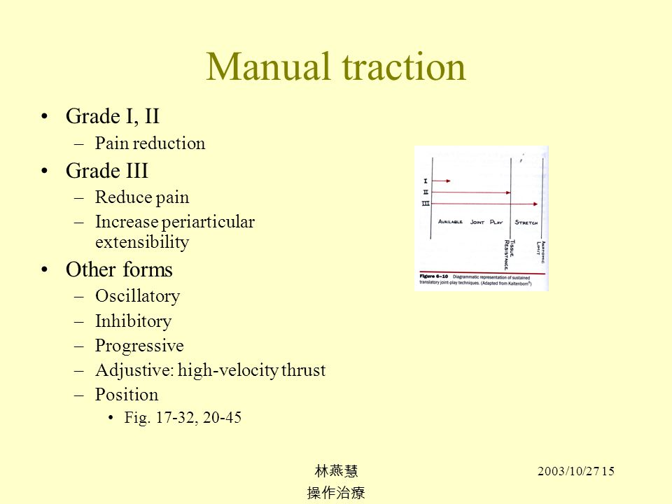 Manual traction Grade I, II Grade III Other forms Pain reduction