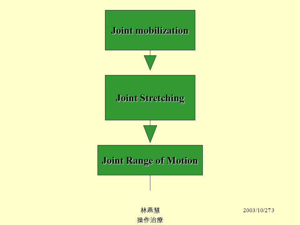 Joint mobilization Joint Stretching Joint Range of Motion