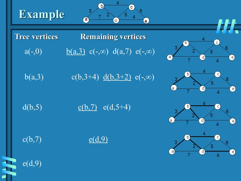 Notes on Dijkstra's algorithm