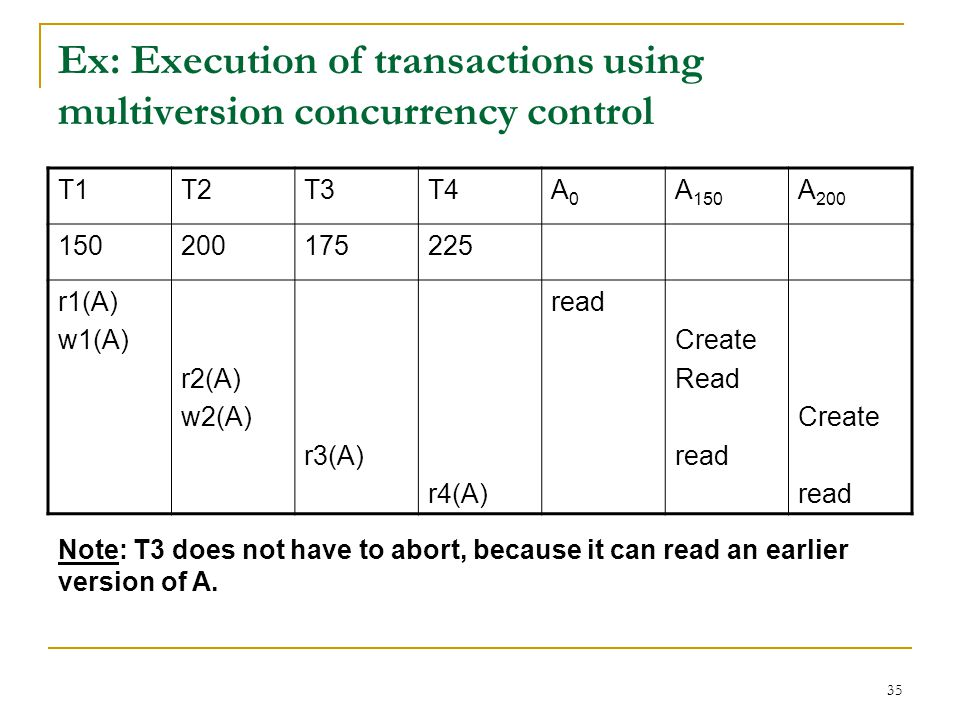 Ex: Execution of transactions using multiversion concurrency control