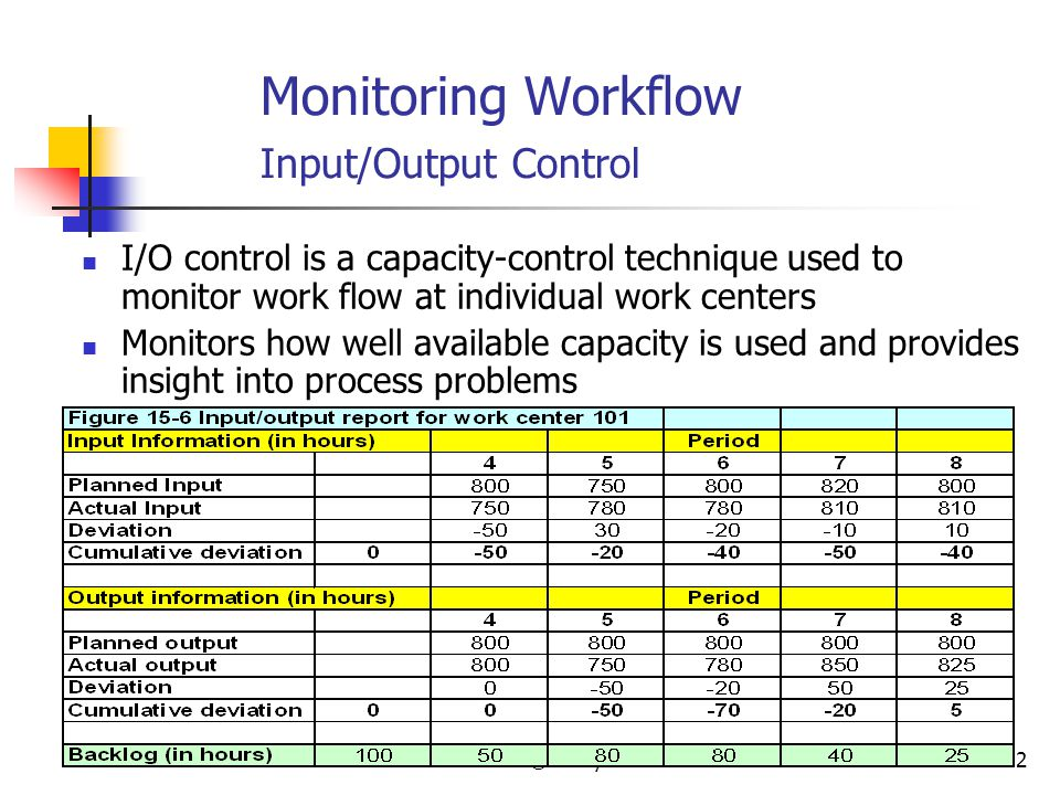 Monitoring Workflow Input/Output Control