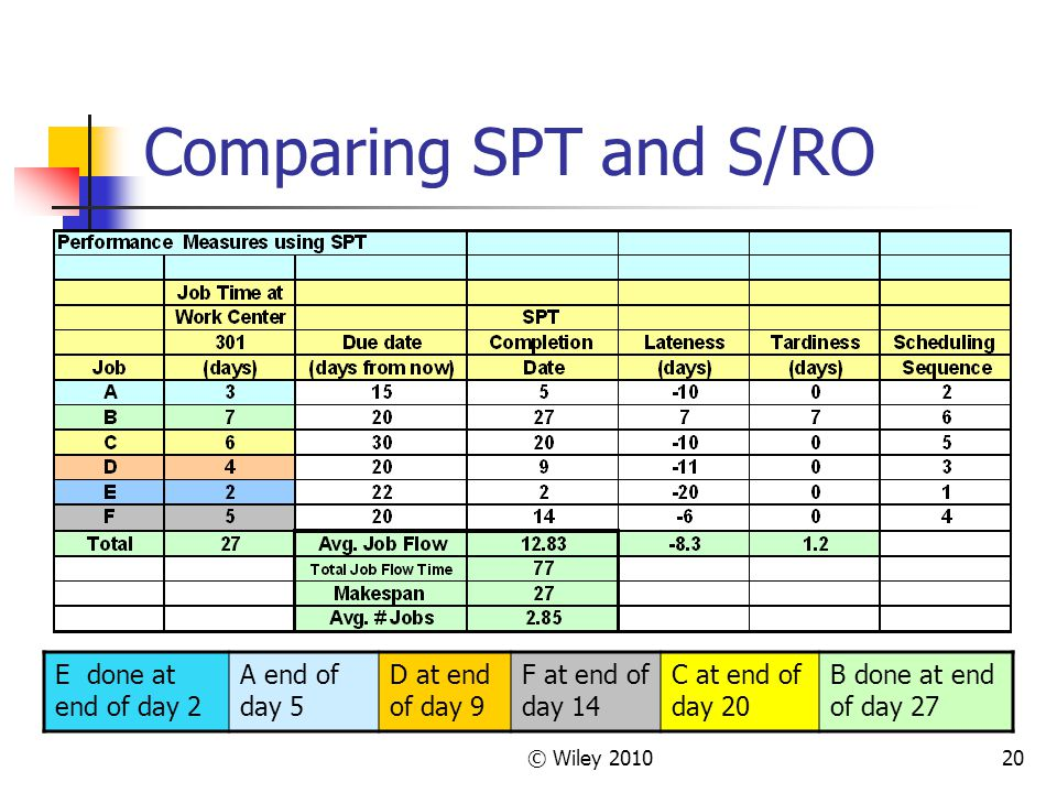 Comparing SPT and S/RO E done at end of day 2 A end of day 5