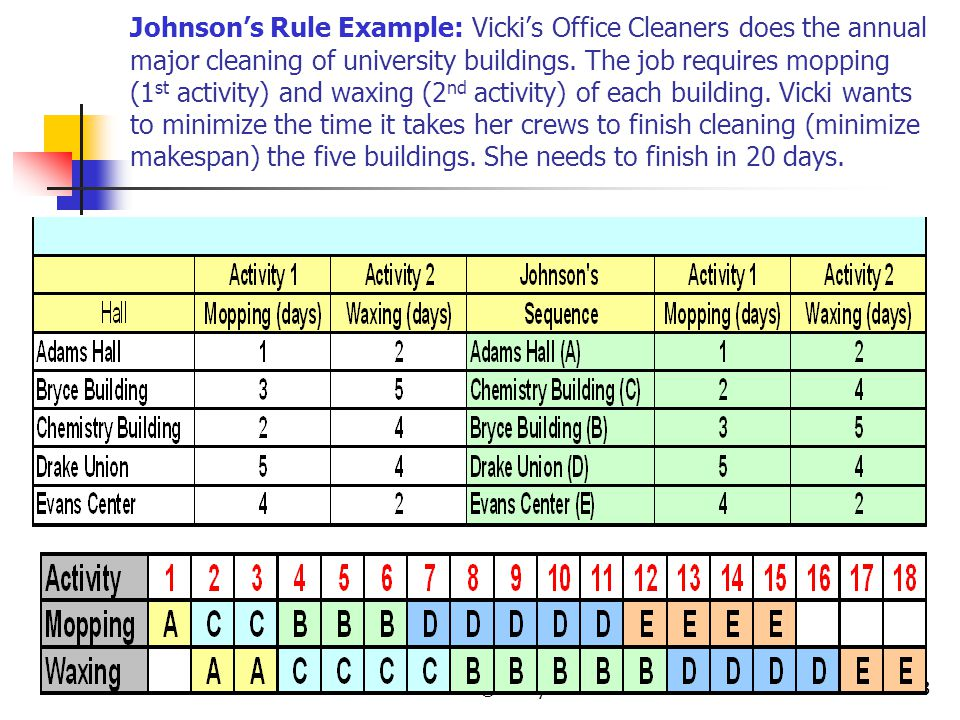 Johnson's Rule Example: Vicki's Office Cleaners does the annual major cleaning of university buildings. The job requires mopping (1st activity) and waxing (2nd activity) of each building. Vicki wants to minimize the time it takes her crews to finish cleaning (minimize makespan) the five buildings. She needs to finish in 20 days.