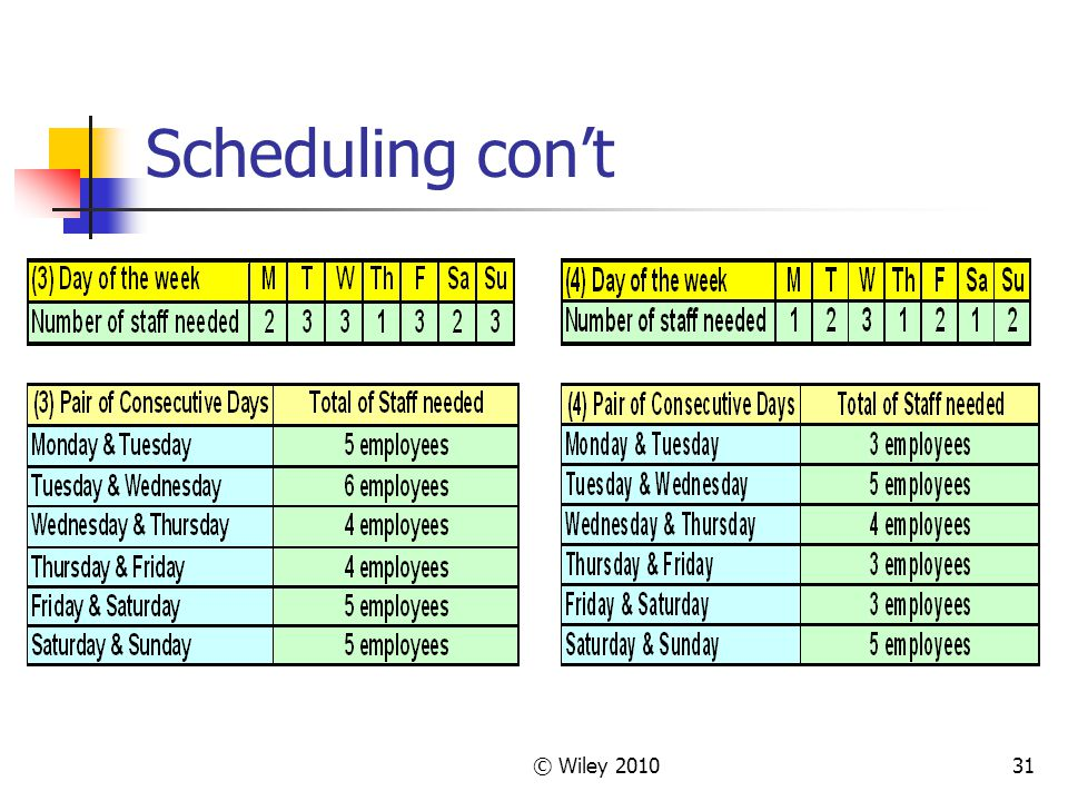 Scheduling con't © Wiley 2010