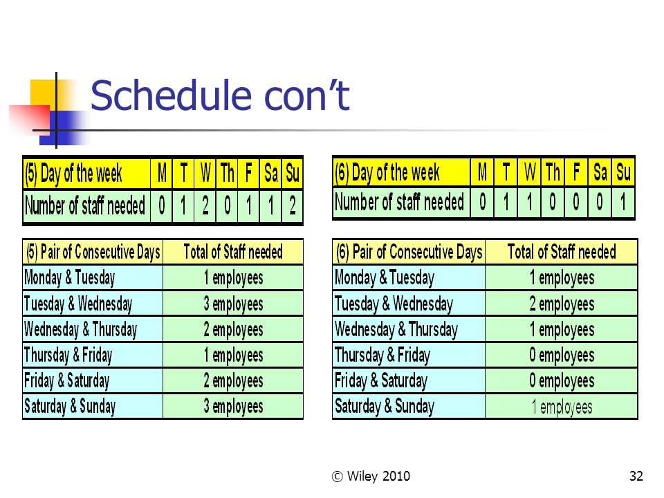Schedule con't © Wiley 2010