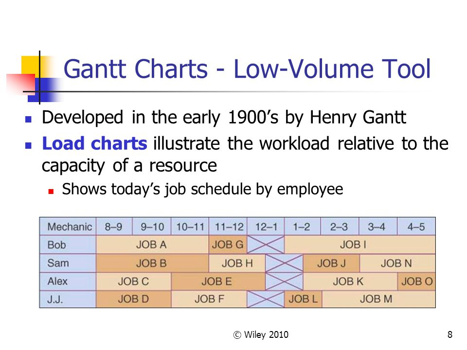 Gantt Charts - Low-Volume Tool