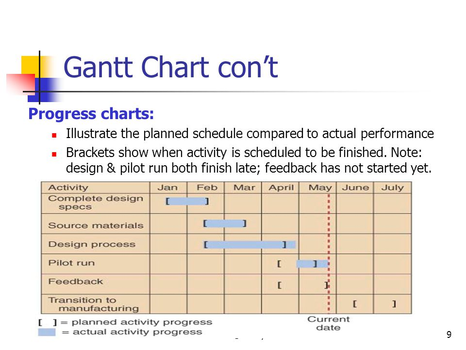 Gantt Chart con't Progress charts: