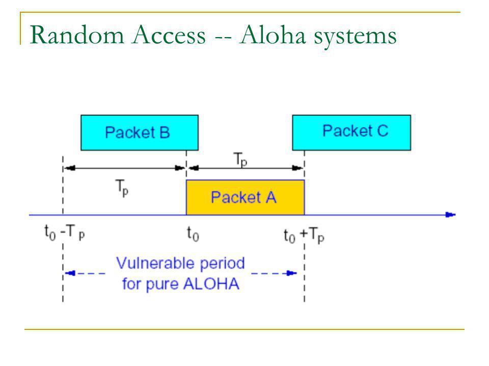 Random Access -- Aloha systems