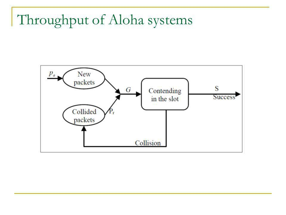 Throughput of Aloha systems