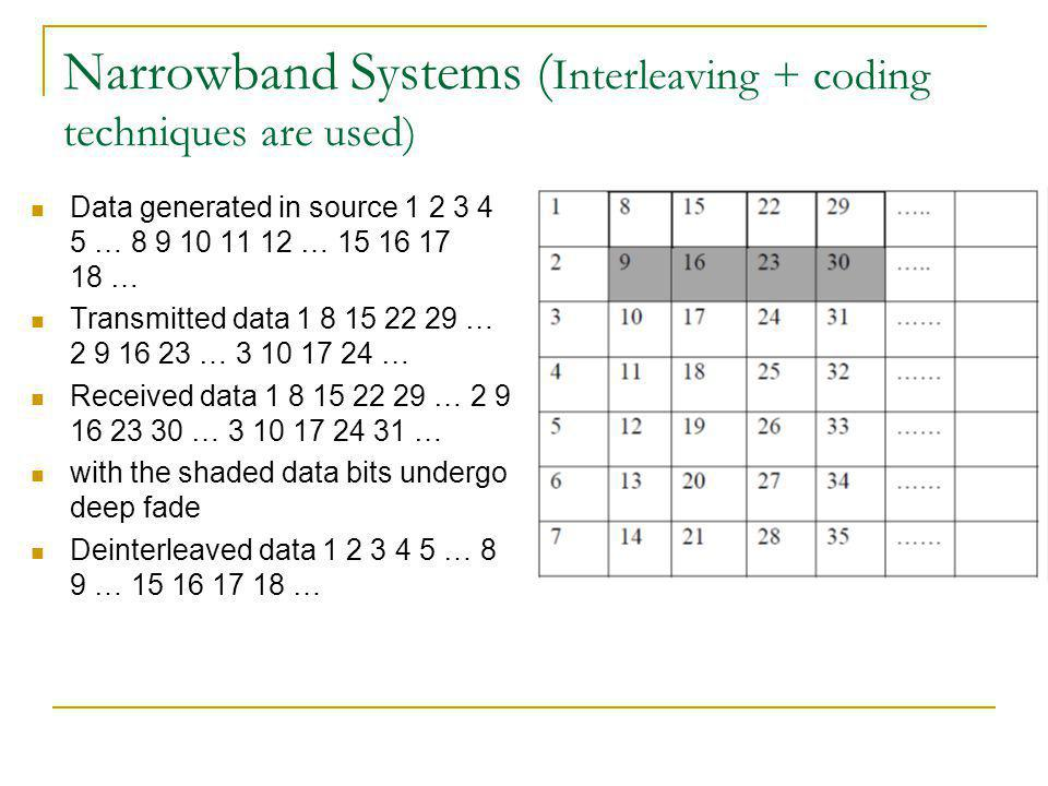 Narrowband Systems (Interleaving + coding techniques are used)