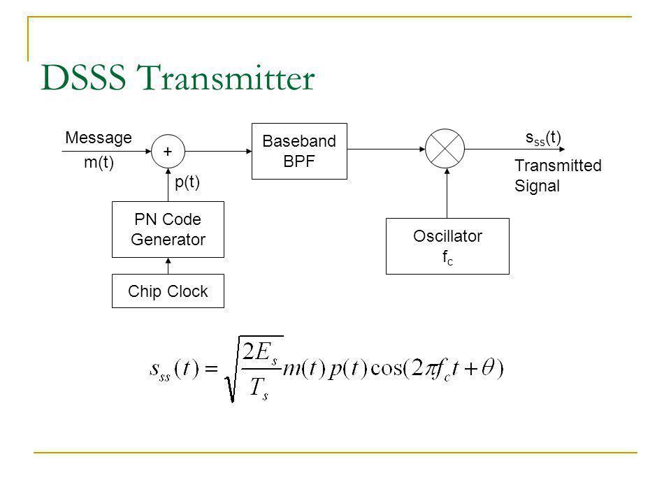 DSSS Transmitter Message Baseband sss(t) + BPF m(t) Transmitted Signal