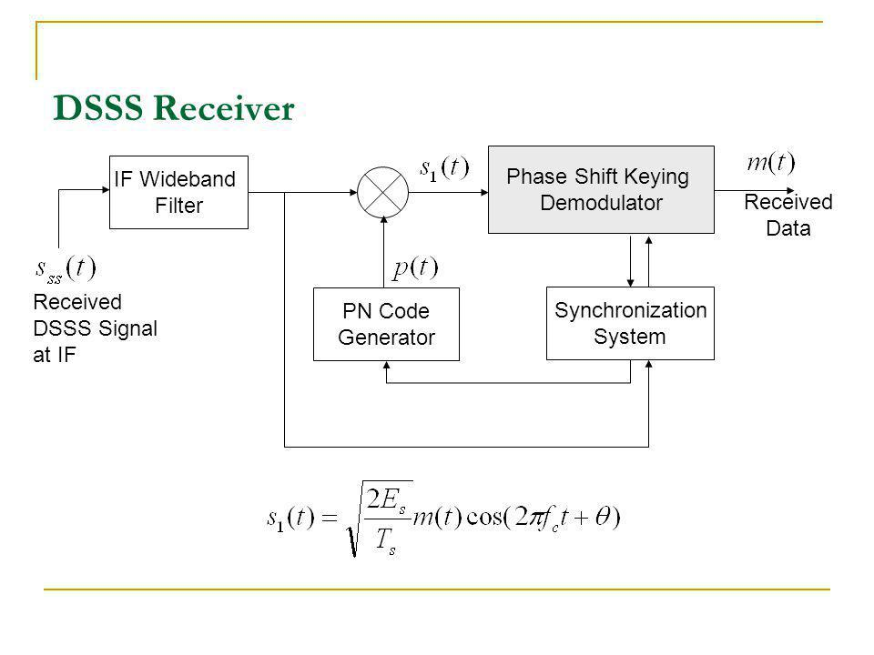 DSSS Receiver Phase Shift Keying IF Wideband Demodulator Filter