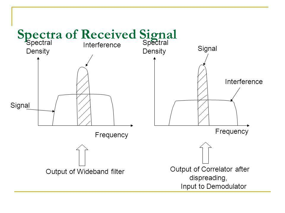 Spectra of Received Signal