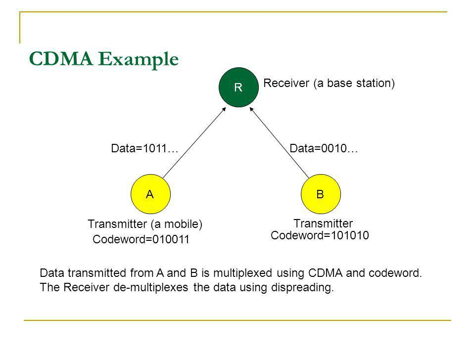 CDMA Example R Receiver (a base station) Data=1011… Data=0010… A B