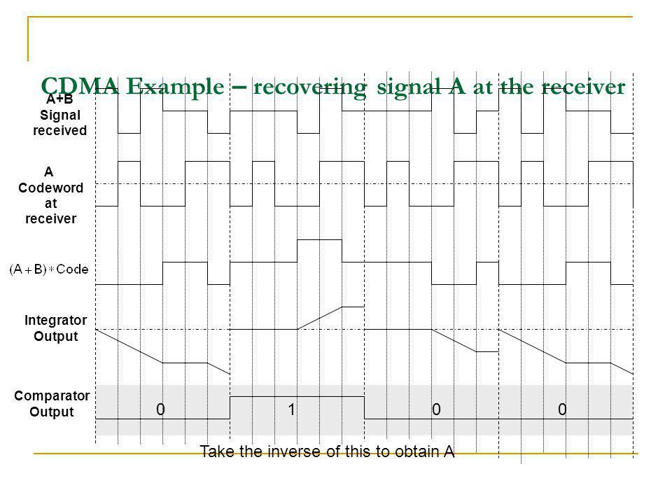 CDMA Example – recovering signal A at the receiver