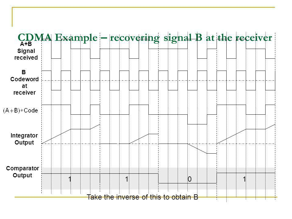 CDMA Example – recovering signal B at the receiver