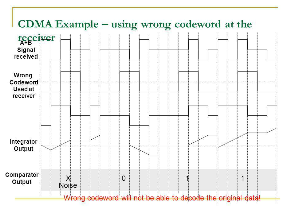CDMA Example – using wrong codeword at the receiver