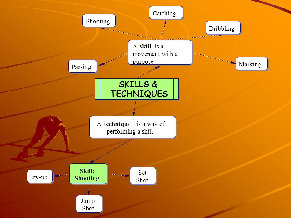 SKILLS & TECHNIQUES A technique is a way of performing a skill skill