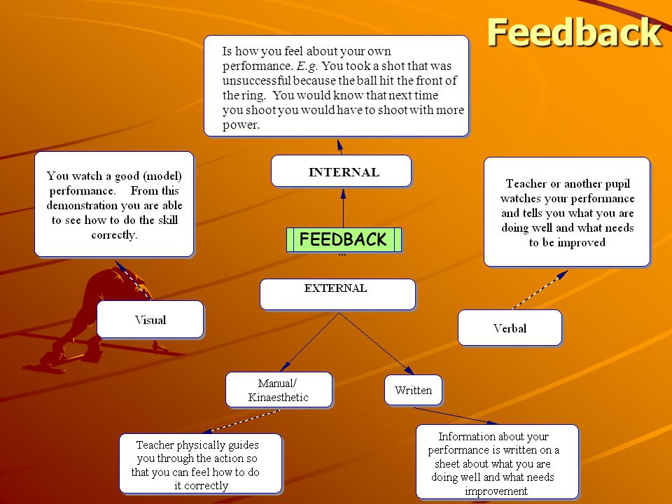 Feedback FEEDBACK INTERNAL Is how you feel about your own performance.