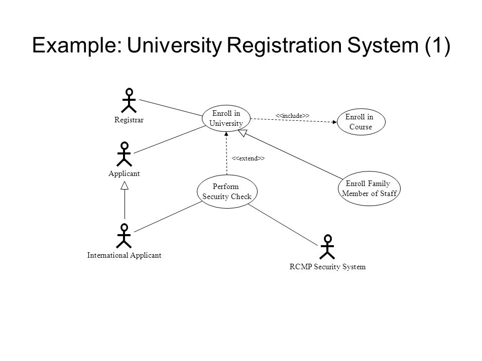 Example: University Registration System (1)