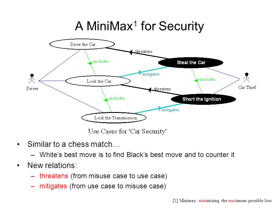 A MiniMax1 for Security Similar to a chess match… New relations: