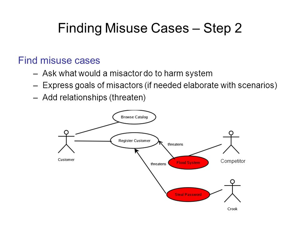 Finding Misuse Cases – Step 2