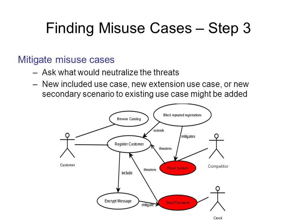 Finding Misuse Cases – Step 3