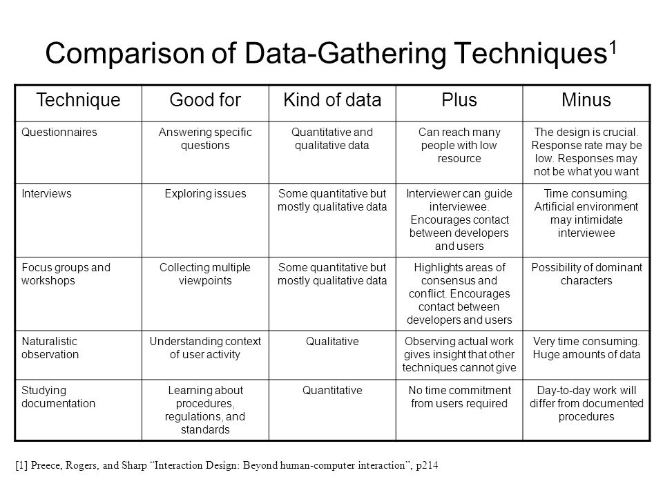 Comparison of Data-Gathering Techniques1