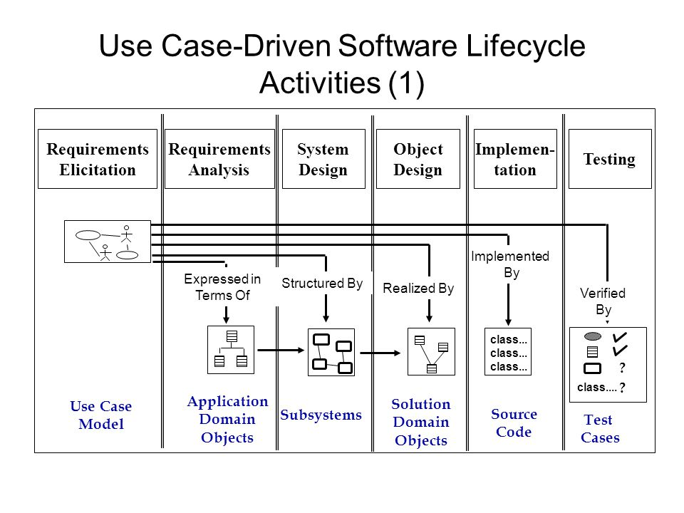 Use Case-Driven Software Lifecycle Activities (1)