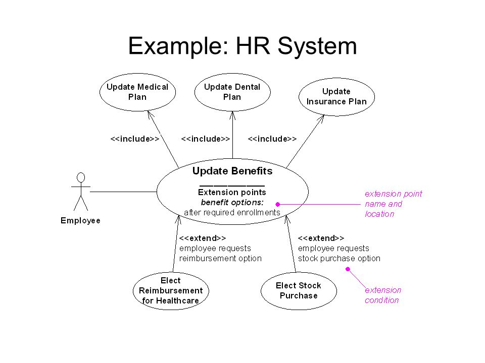 Example: HR System