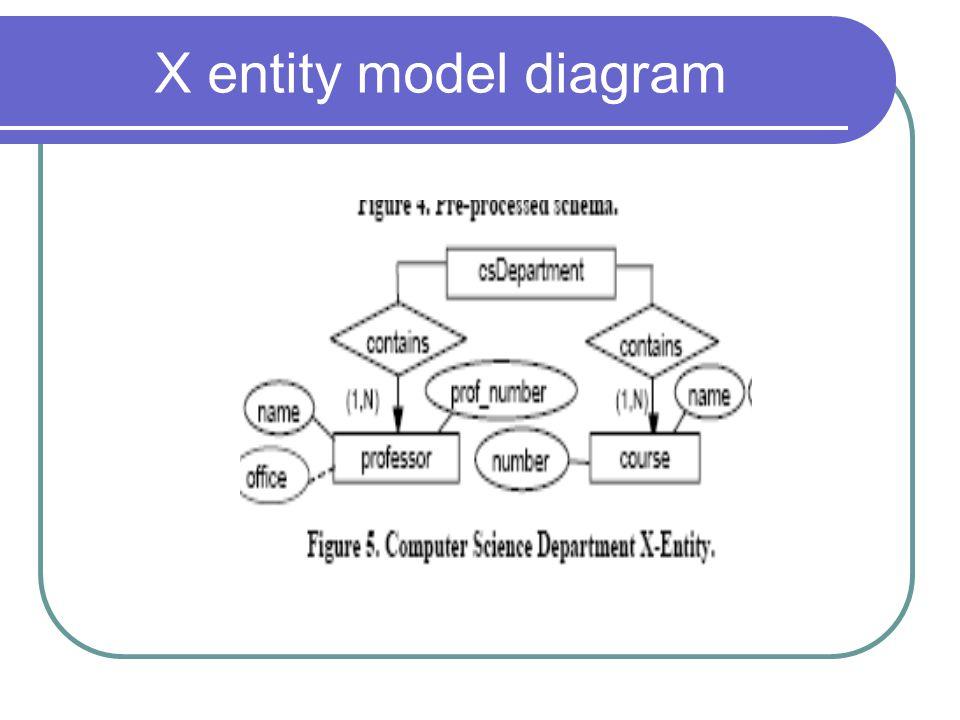 X entity model diagram