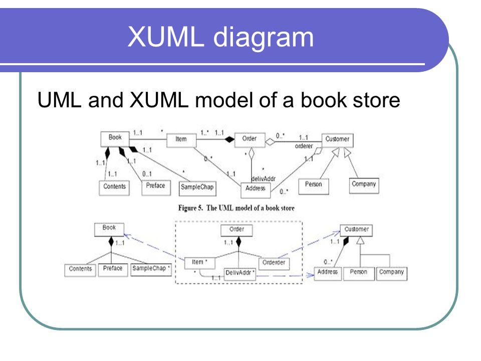 XUML diagram UML and XUML model of a book store