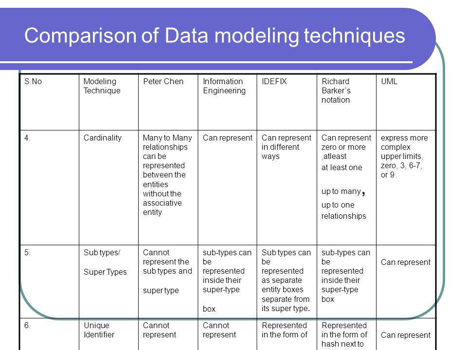 Comparison of Data modeling techniques