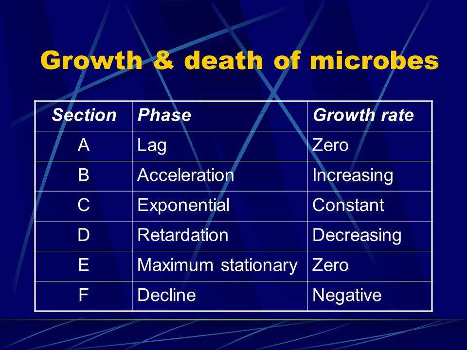 Growth & death of microbes