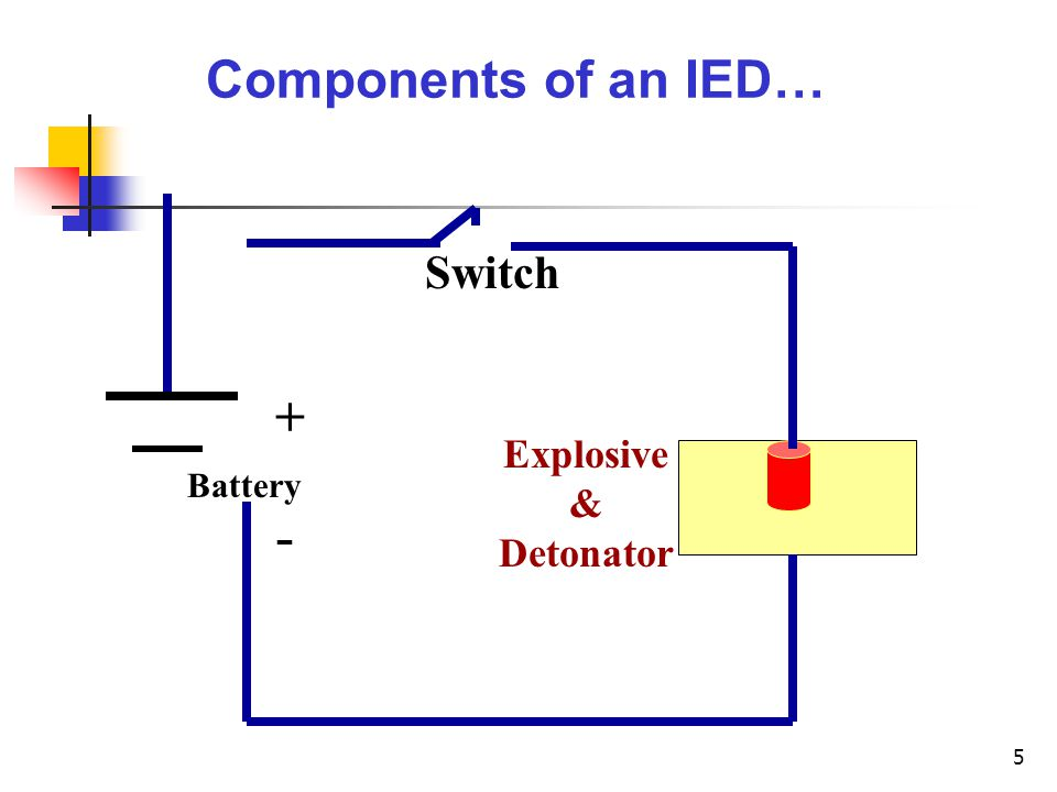 Components of an IED… + - Battery Switch Explosive & Detonator
