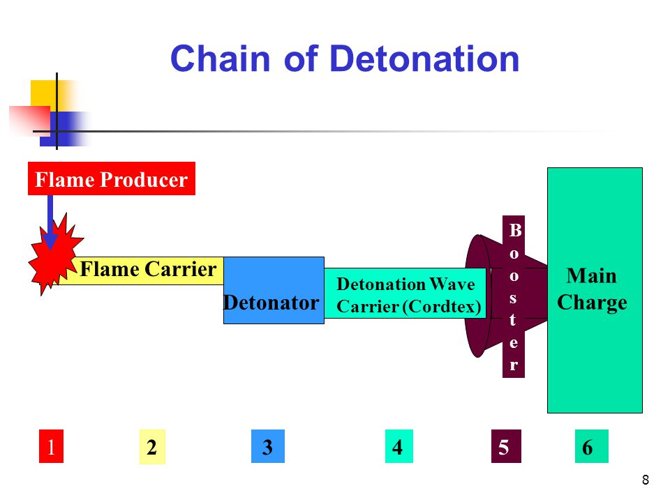 Chain of Detonation Flame Producer Flame Carrier Main Charge Detonator