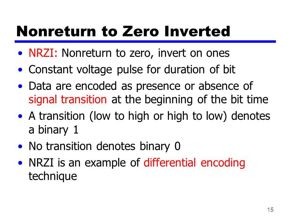 Nonreturn to Zero Inverted