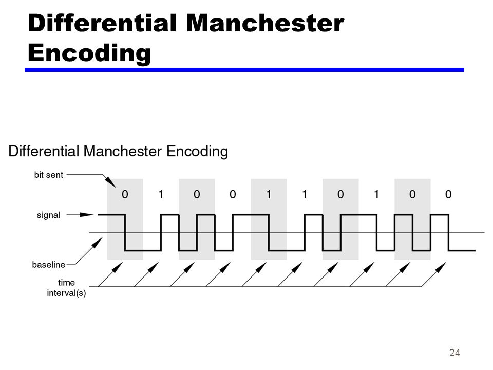 Differential Manchester Encoding