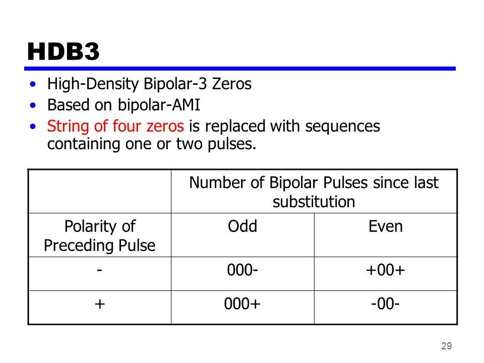 HDB3 High-Density Bipolar-3 Zeros Based on bipolar-AMI
